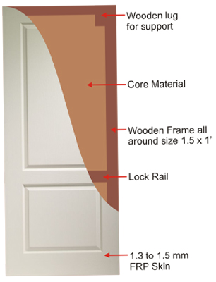 Door Section, door frame, inner door section, cabinet for the door, front face of the cabinet, inner door section, fiber optic components, Ravalson FRP DOOR, high density Polyuretnene foam, Weather and water Proof, Termite, mild acid, Alkali Proof, Door Deigns resist shrinking, swalling, cracking and joint separation
